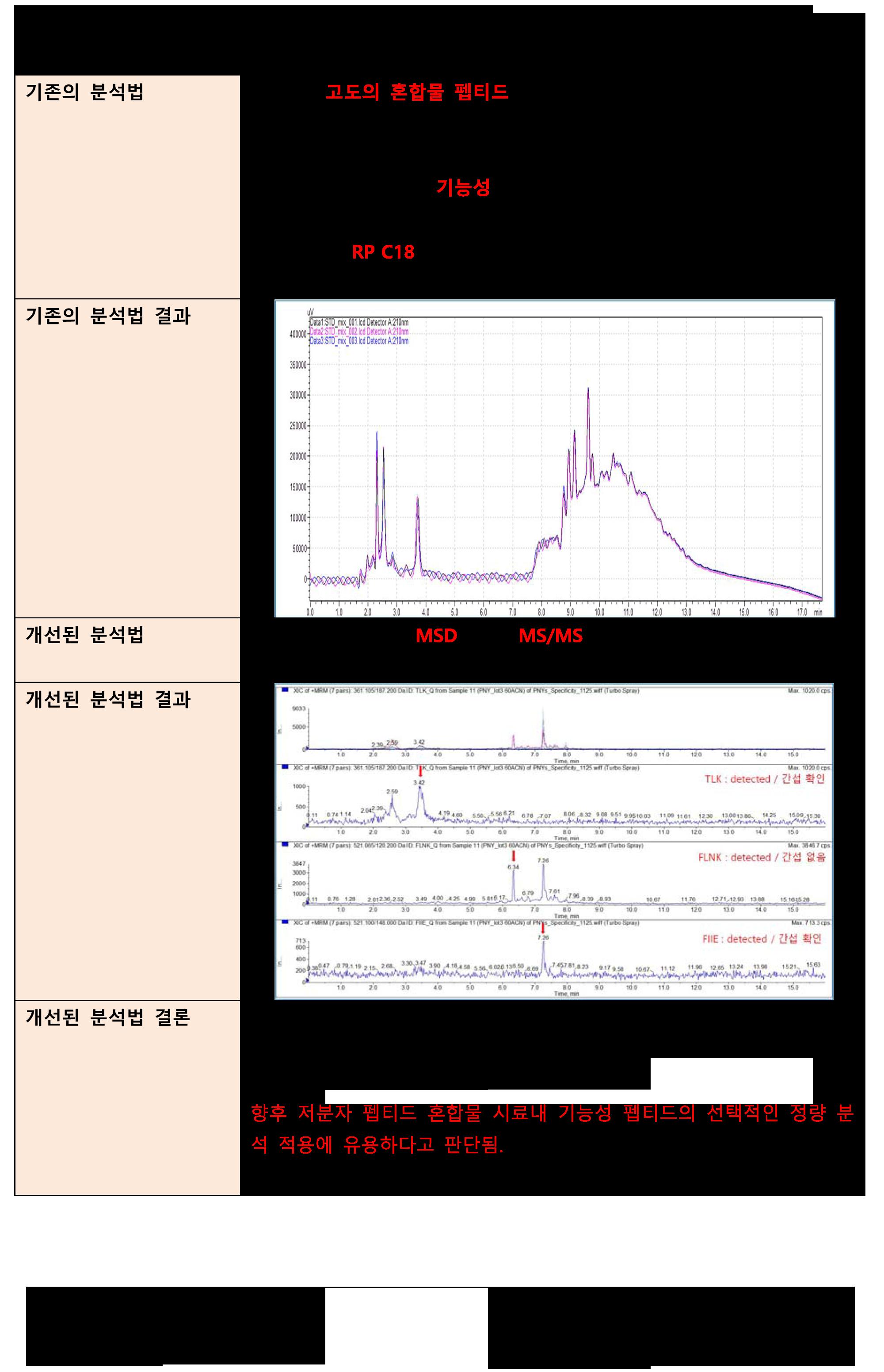 190610_천연물 분석법 개선 case기존의 분석법.png